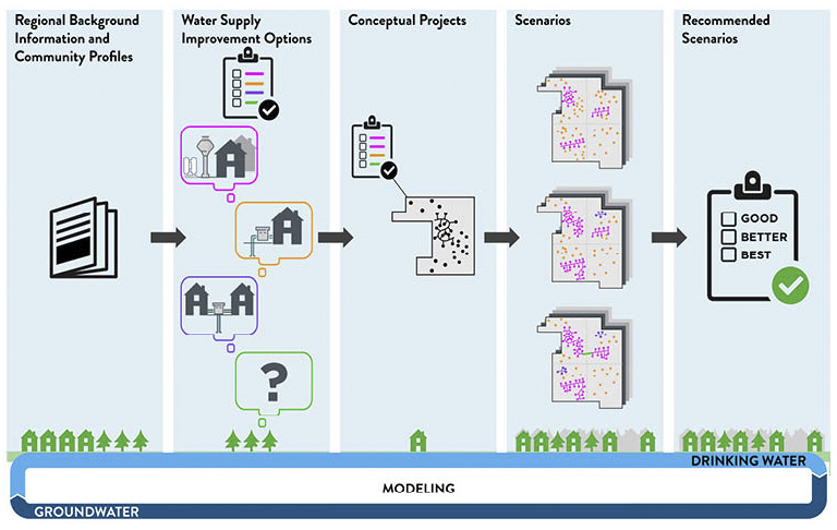 Process for drinking water supply
